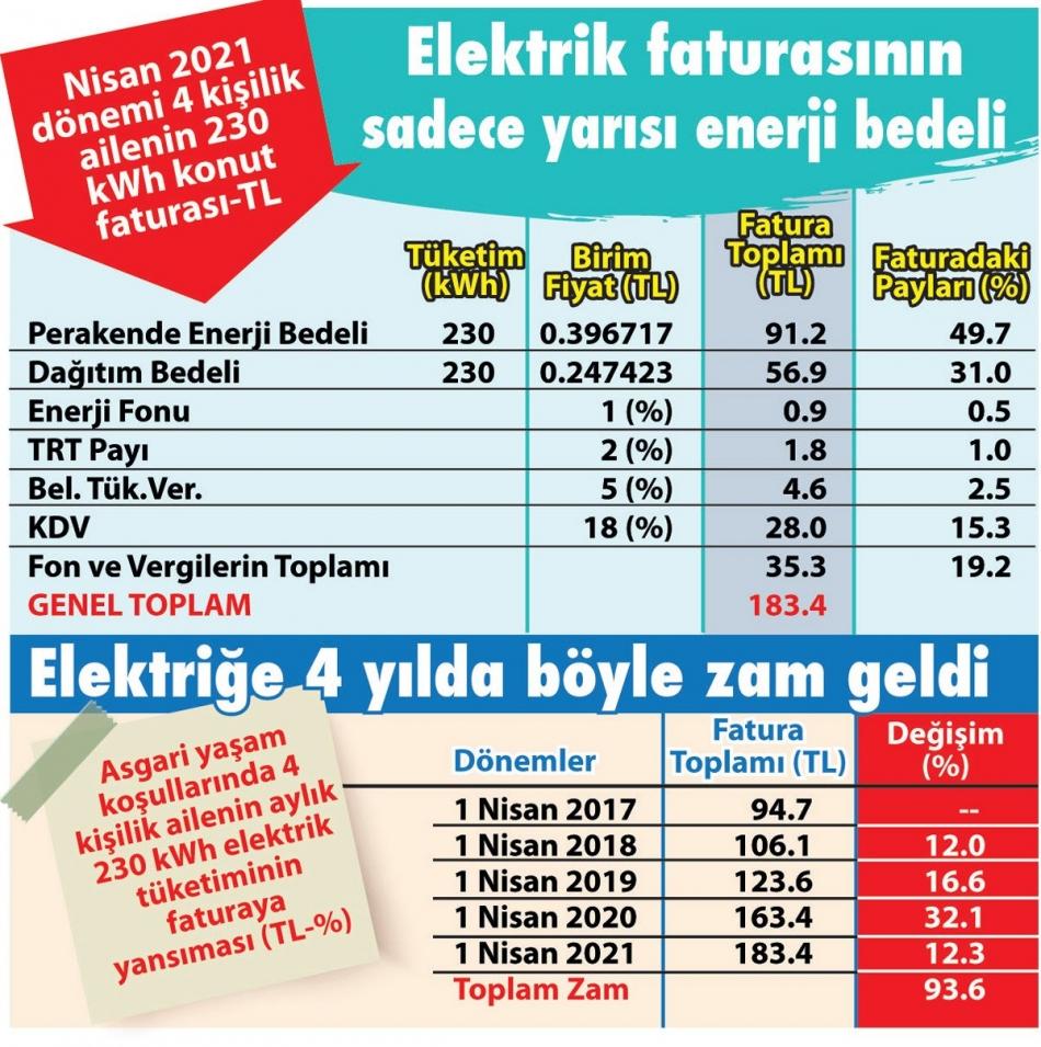 2021/04/1618759012_elektrik-faturasi-2.jpg