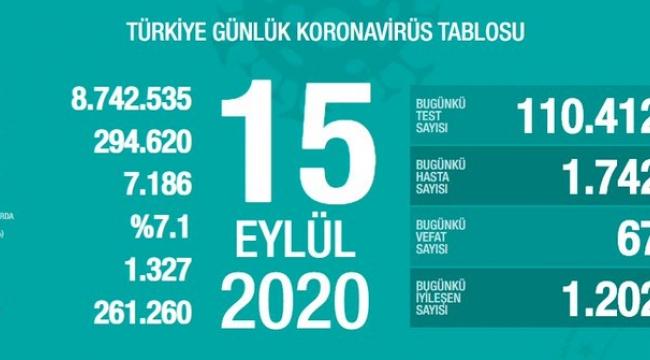 15 Eylül'de Türkiye'de korona virüs salgınından son 24 saatte 67 kişi hayatını kaybetti