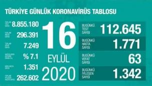 16 Eylül'de Türkiye'de korona virüs salgınından son 24 saatte 63 kişi hayatını kaybetti