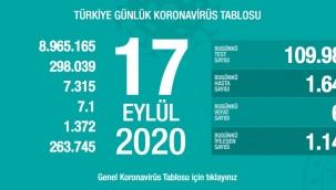17 Eylül'de Türkiye'de korona virüs salgınından son 24 saatte 66 kişi hayatını kaybetti