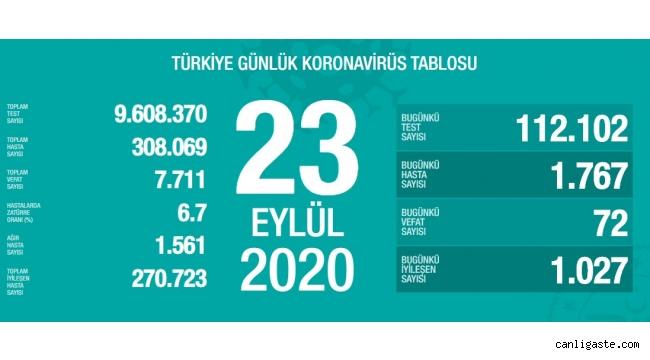23 Eylül'de Türkiye'de korona virüs salgınından son 24 saatte 72 kişi hayatını kaybetti