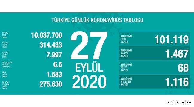 27 Eylül'de Türkiye'de korona virüs salgınından son 24 saatte 68 kişi hayatını kaybetti