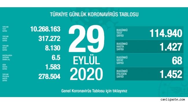 29 Eylül'de Türkiye'de korona virüs salgınından son 24 saatte 68 kişi hayatını kaybetti
