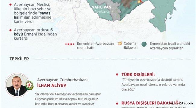 """DERLEME - Gün içinde geçilen """"Ermenistan-Azerbaycan cephe hattındaki çatışmalar""""la ilgili haberlerin derlemesi"""