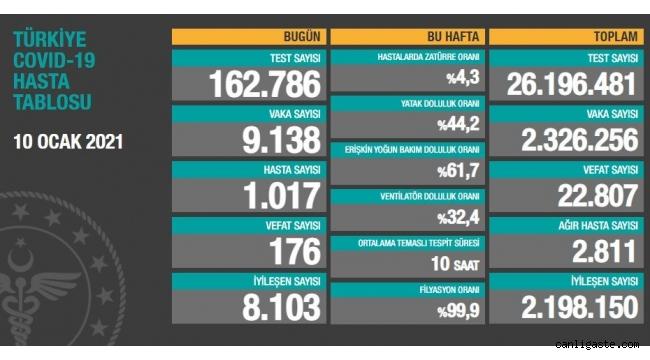 10 Ocak'ta Türkiye'de son 24 saatte 176 can kaybı, 9 bin 138 yeni vaka