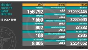 16 Ocak Türkiye korona virüs tablosu: 168 can kaybı, 7 bin 550 yeni vaka