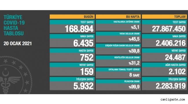20 Ocak Türkiye korona virüs tablosu: 159 can kaybı, 6 bin 435 yeni vaka