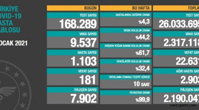 9 Ocak 2021 Türkiye'de son 24 saatte 181 can kaybı, 9 bin 537 yeni vaka